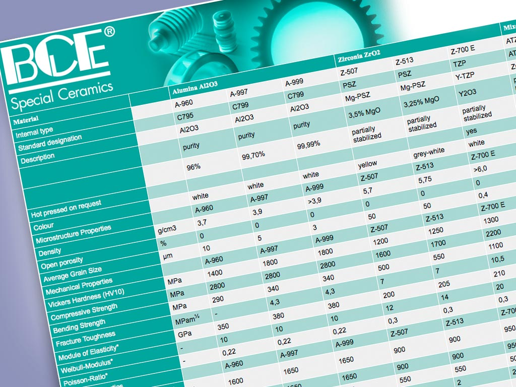 BCE-special-ceramics-comparison-table